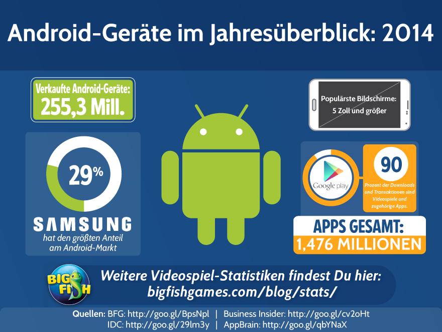 Android-Geräte im Jahresüberblick: 2014
