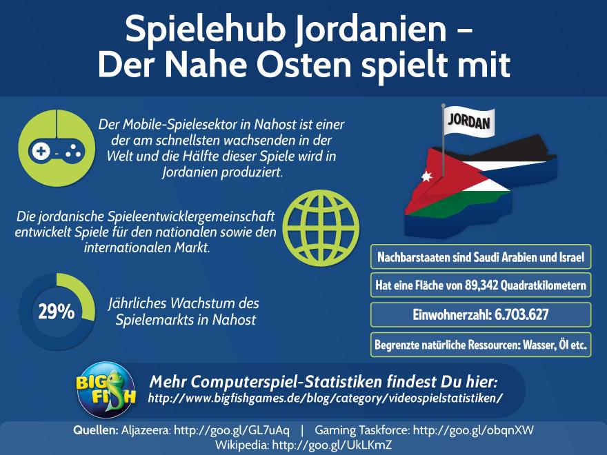 Spielehub Jordanien – Der Nahe Osten spielt mit