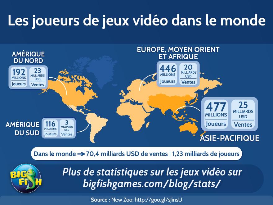Les joueurs de jeux vidéo dans le monde
