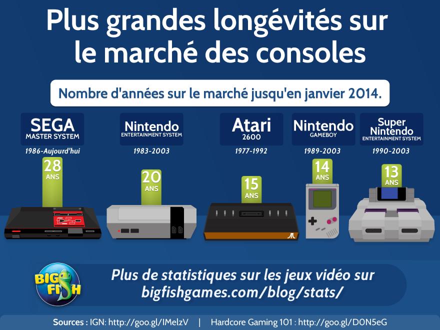 Plus grandes longévités sur le marché des consoles