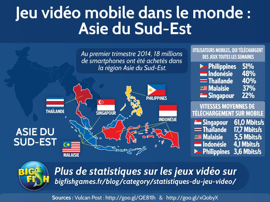 Jeu vidéo mobile dans le monde : Asie du Sud-Est