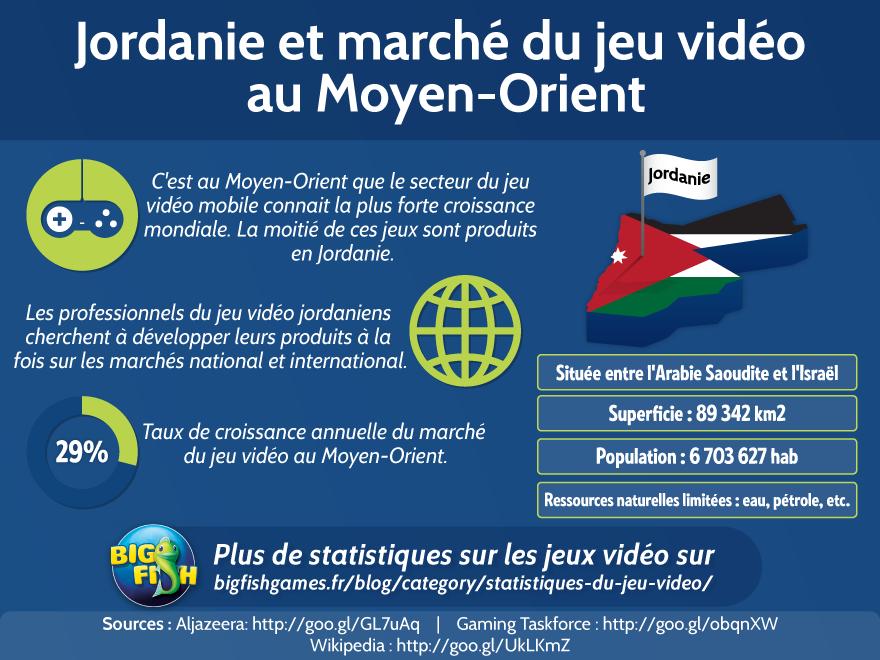 Jordanie et marché du jeu vidéo au Moyen-Orient