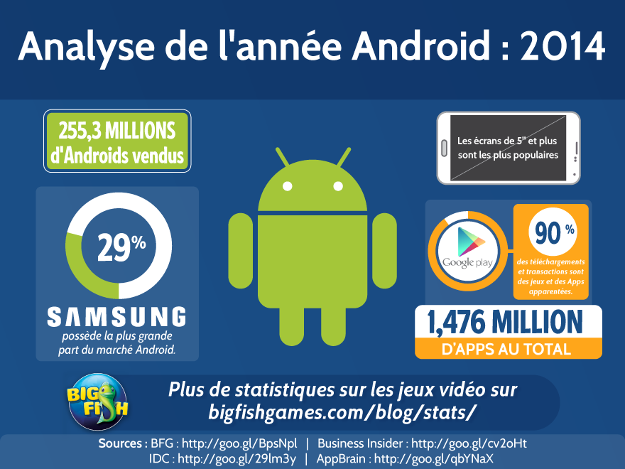 Analyse de l 39 ann e android 2014 blog de jeux big fish for Big fish games android