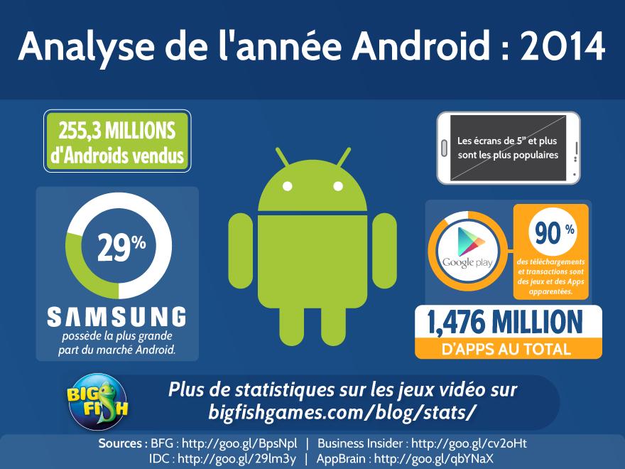 Analyse de l'année Android: 2014