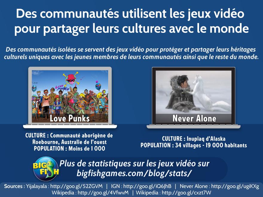 Des communautés utilisent le jeu vidéo pour partager leurs cultures