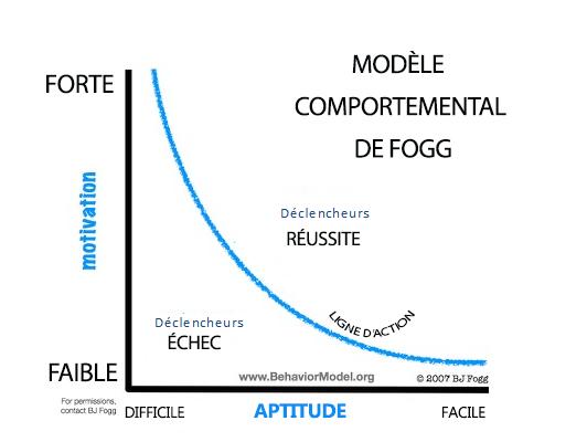 modelecompdefogg