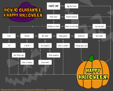 Halloween Flowchart