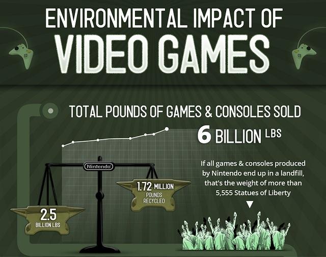 Enviromental Impact of Games