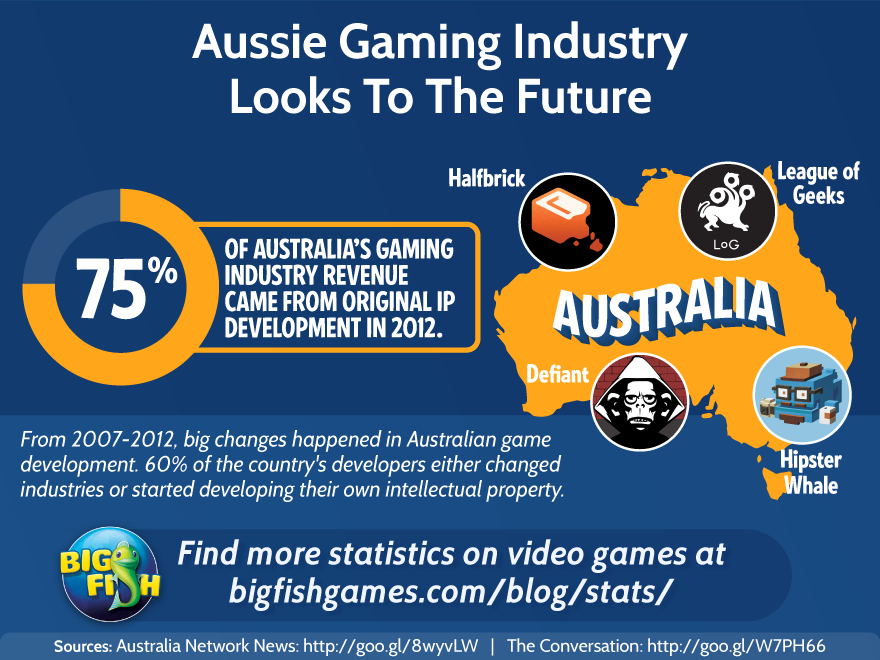 The Aussie Gaming Industry Looks to the Future | Big Fish Blog