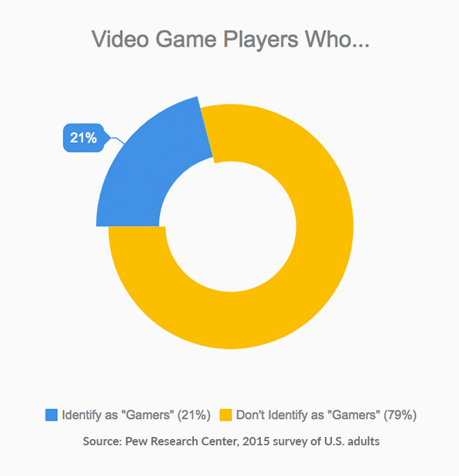 adultgamers_infograph