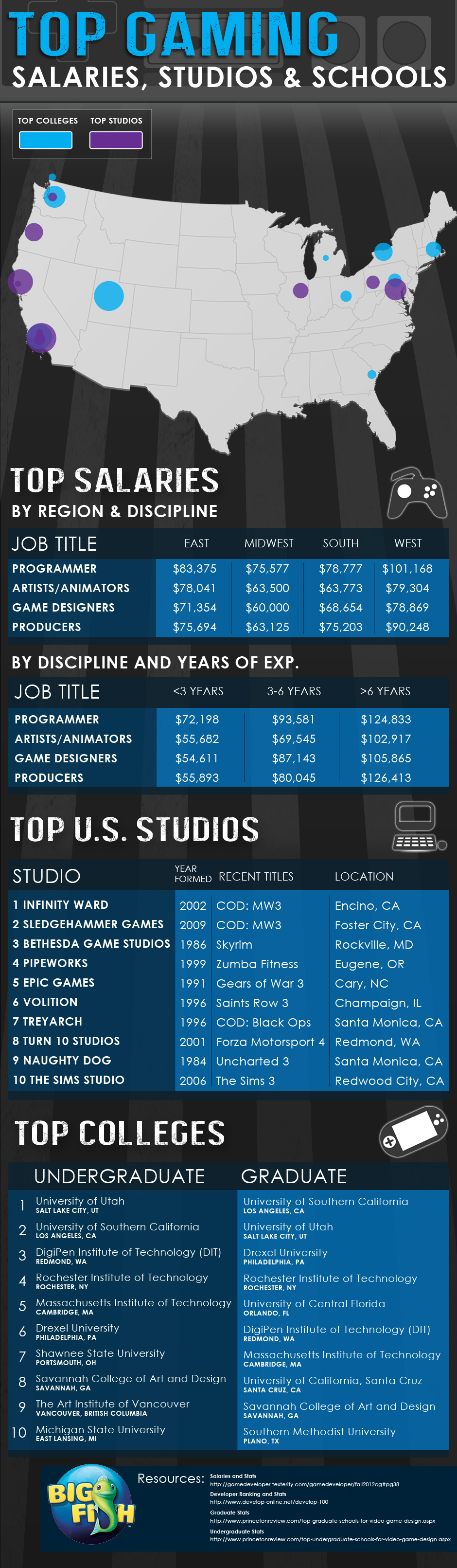 Video Game Industry - Top Studios, Schools and Salaries