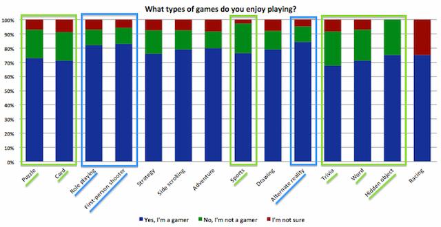 Game Types