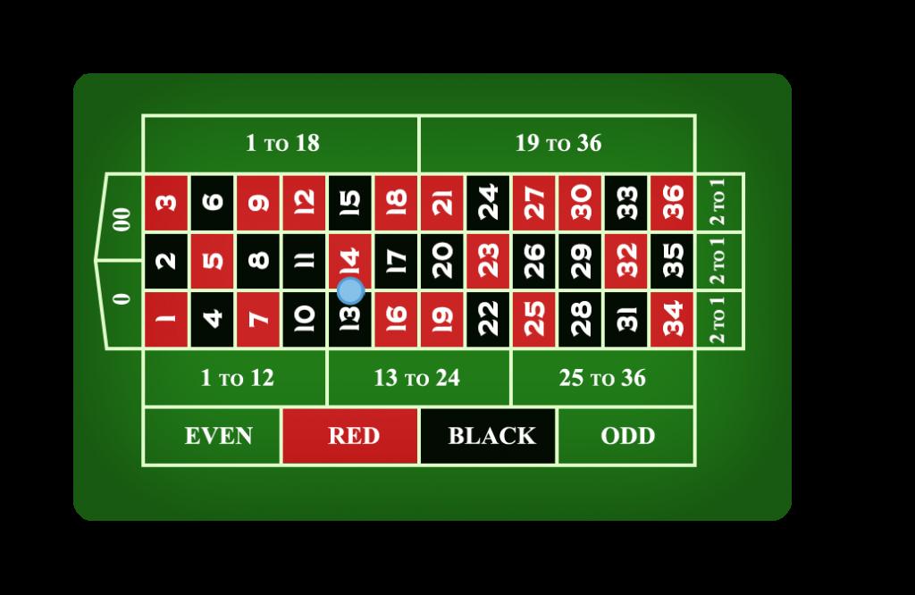 14-1-Split-Bet