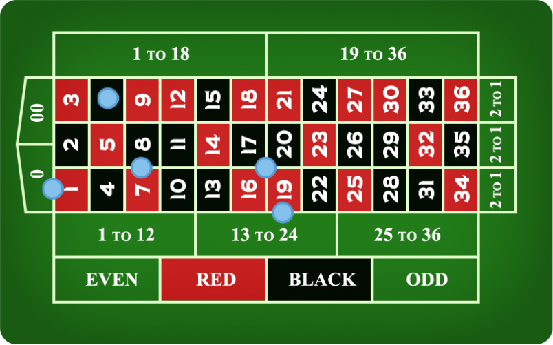 Table showing five different inside bets.