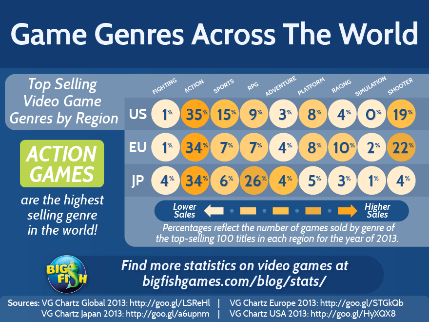 Game Genres Across the World | Big Fish Blog
