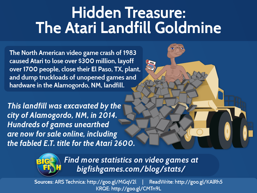 hidden treasure the atari landfill goldmine big fish blog
