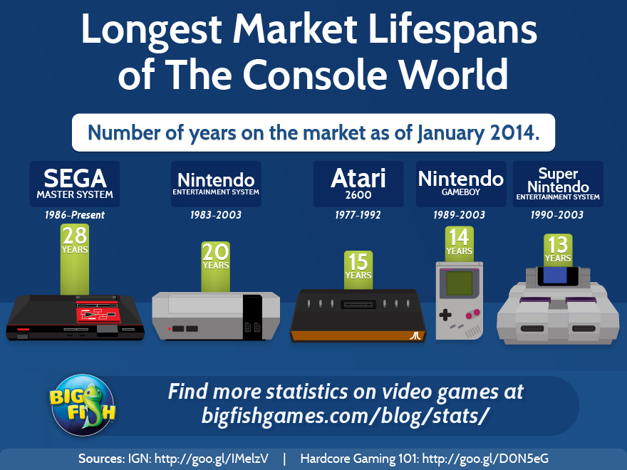 bfg-longest-marketing-lifespans-of-the-console-world-880x660
