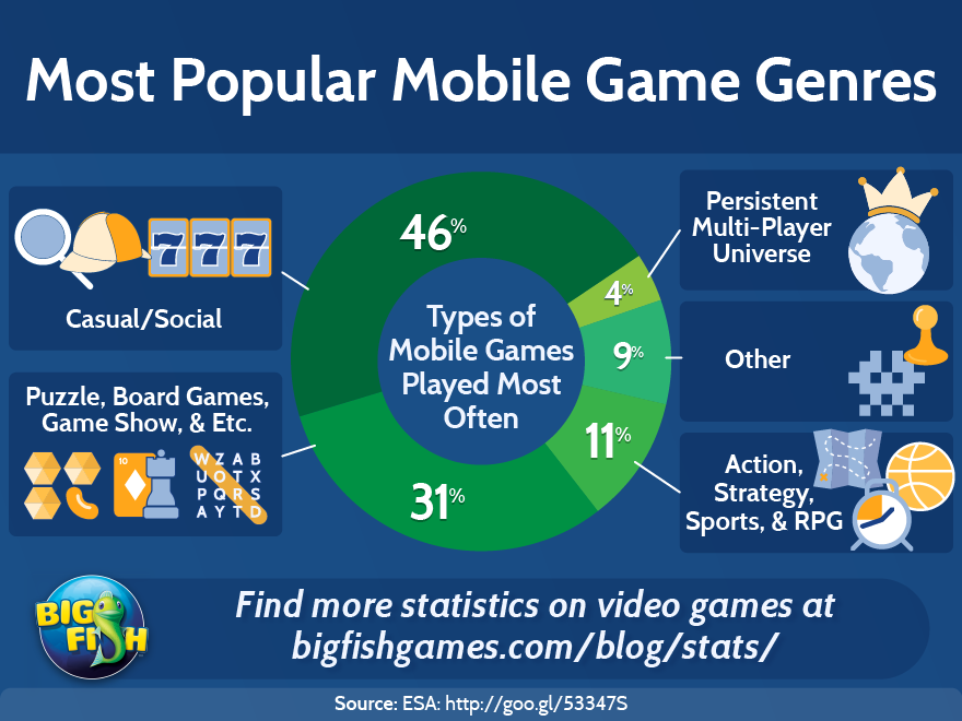 Most Popular Mobile Game Genres