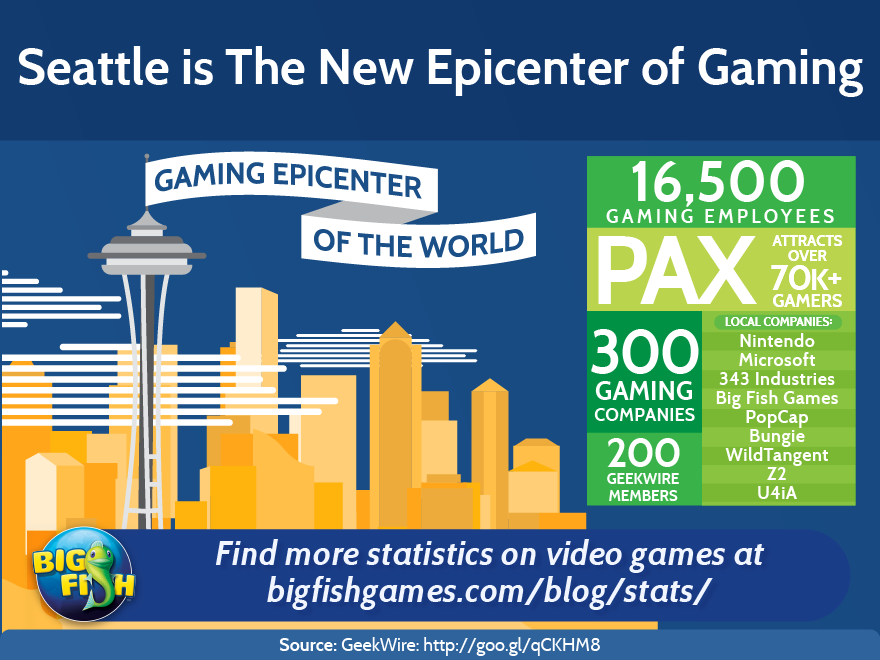 bfg-seattle-is-the-new-epicenter-of-gaming-880x660