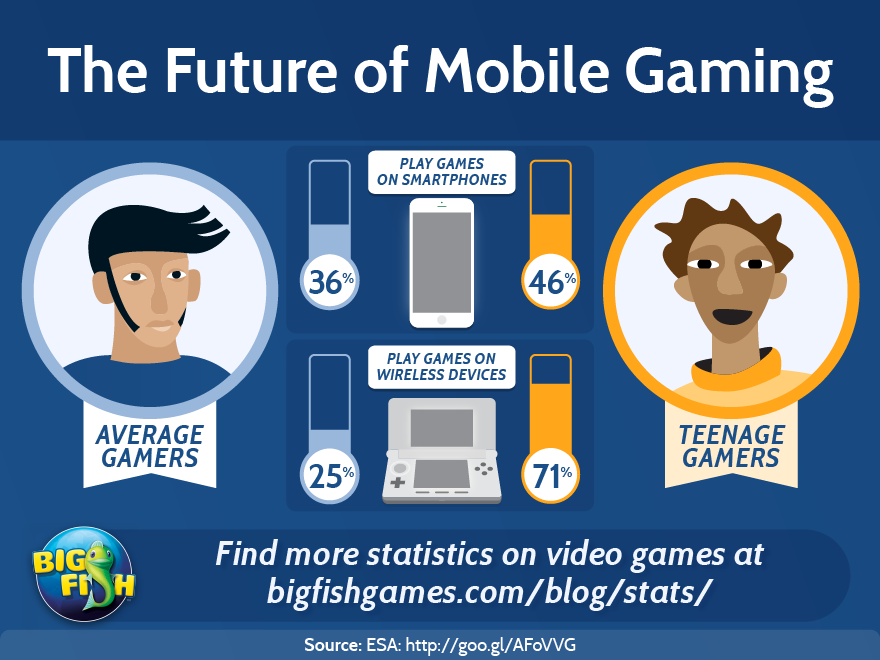 bfg-the-future-of-mobile-gaming-880x660