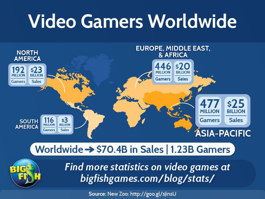 Video Gamers Worldwide | Big Fish Games Stats Database on world communication map, world cancer rate map, world humanities map, world innovation map, world history map, world sport map, world rabies map 2013, world photography map, world administration map, world map graph, world economics map, world law map, world planning map, literacy rate world map, new world order world map, world development map, world health map, mcdonald's world map, world crime map, world services map,