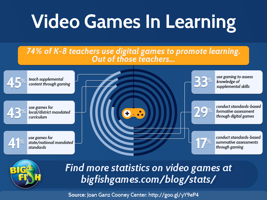 Video Games in Learning | Big Fish Blog