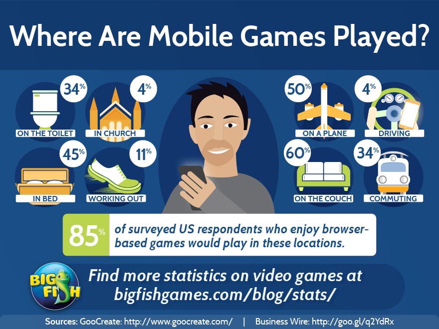 bfg-where-are-mobile-games-played-880x660