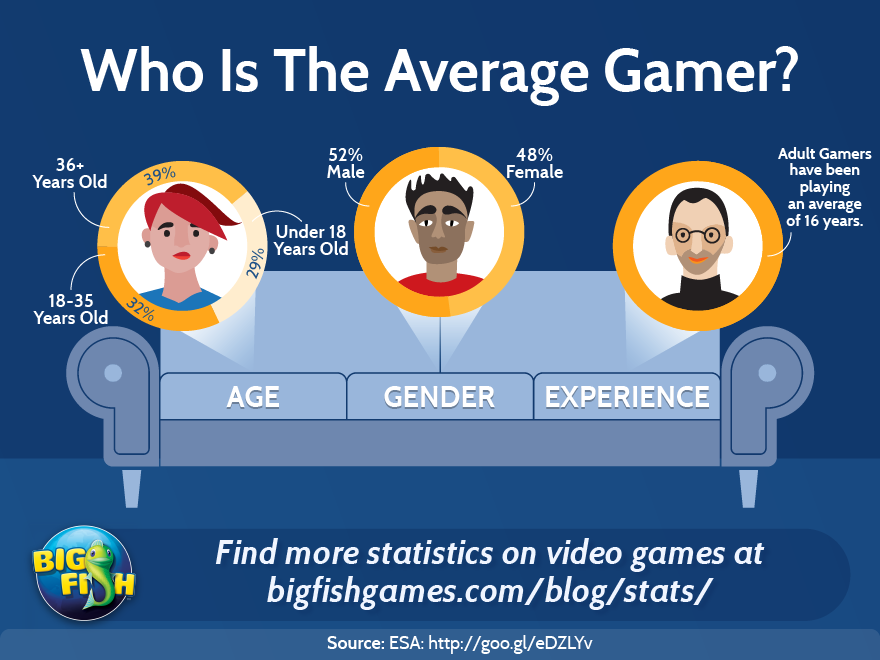 video games and gender In this study, we examined gender differences in video game use by focusing on interpersonal needs for inclusion, affection, and control, as well as socially constructed perceptions of gendered game play results of a large-scale survey (n = 534) of young adults' reasons for video game use, preferred game genres, and amount of game play are.