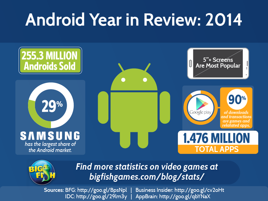 video-game-stats-android-year-in-review-2014-880x660