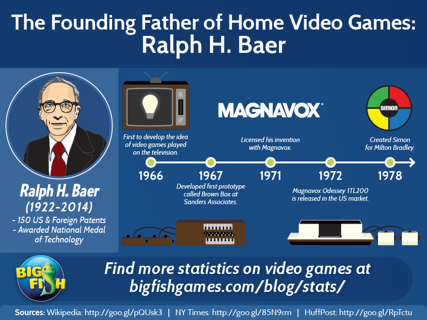 video-game-stats-ralph-baer