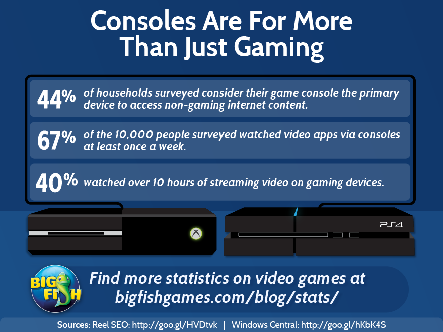 bfg-consoles-are-for-more-than-just-gaming-880x660