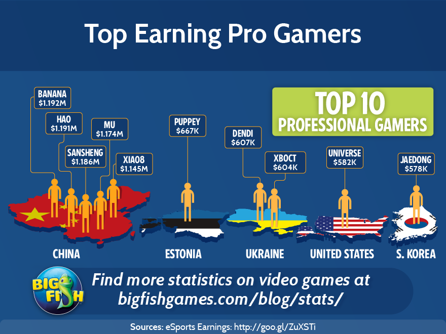 bfg-top-earning-progamers