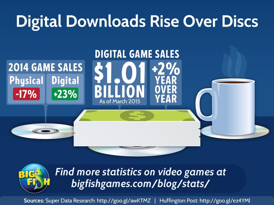 bfg-digital-downloads-rise-over-discs