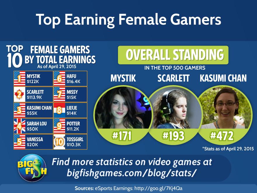 bfg-top-earning-female-gamers