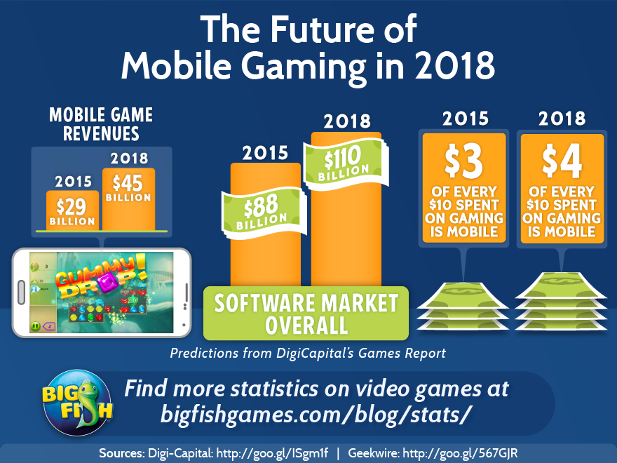The Future of Mobile Gaming in 2018