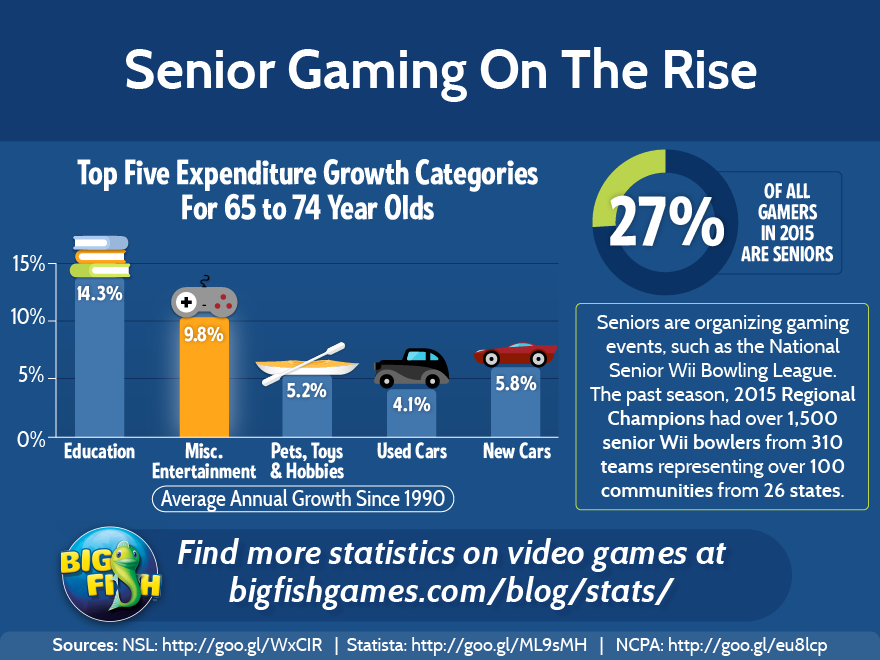 bfg-seniors-gaming-on-the-rise