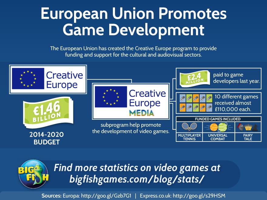 European Union Promotes Game Development