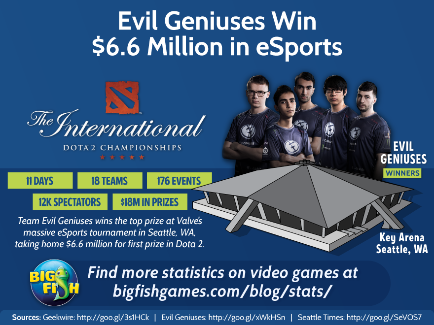 Evil Geniuses Win $6.6 Million