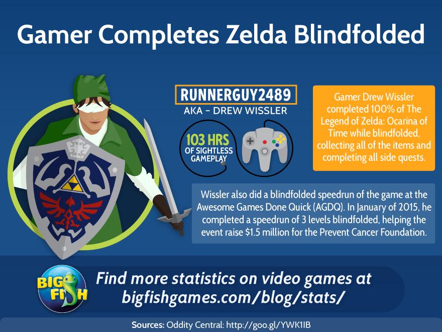 Gamer Completes Zelda Blindfolded