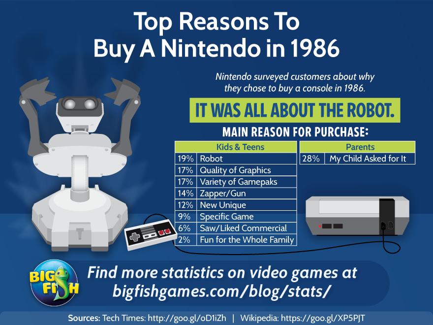 Top Reasons to Buy a Nintendo in 1986