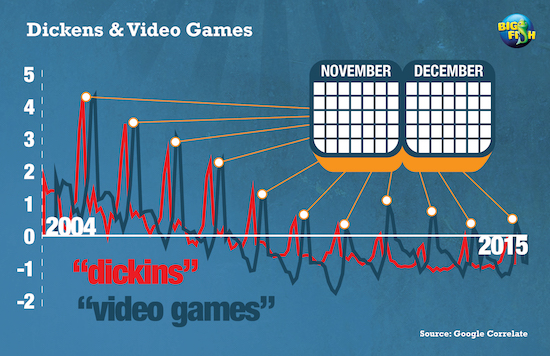 Video games search term by volume