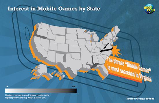 Mobile gaming data