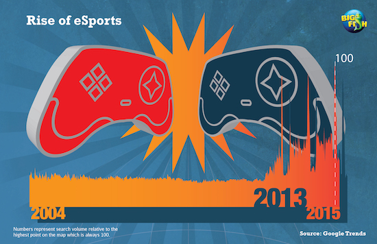 eSports search volume