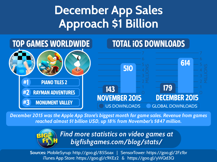 Video Game Statistics Database from Big Fish Games