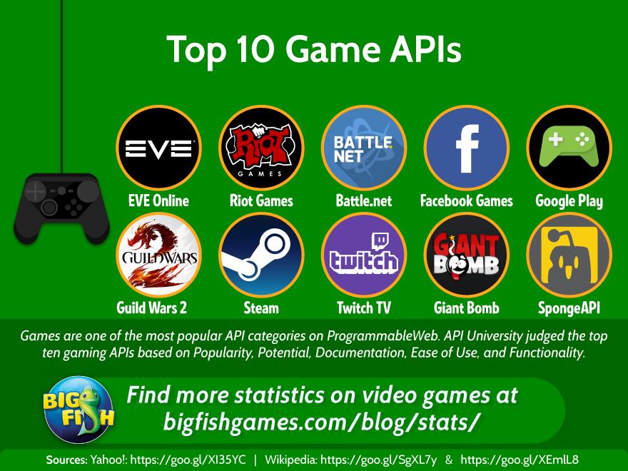 Top 10 Gaming APIs