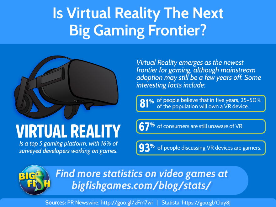 Virtual Reality the Next Big Gaming Frontier