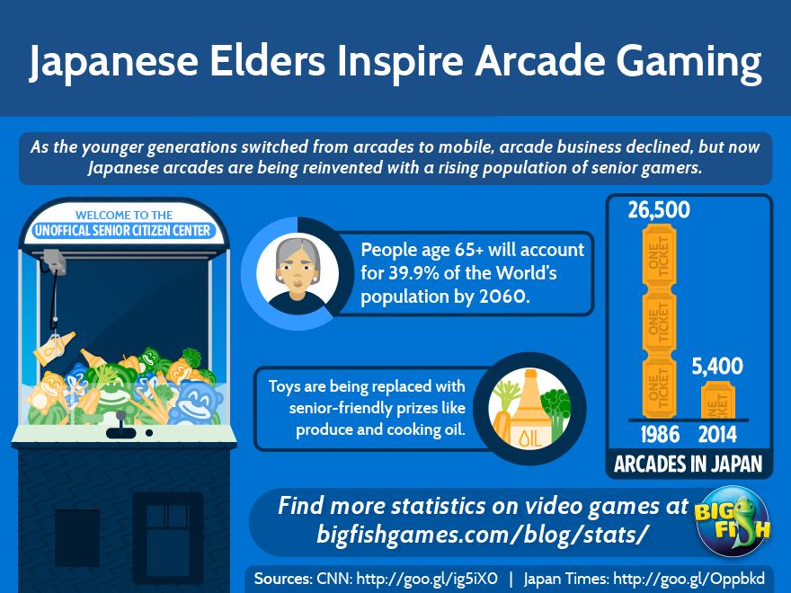 Japanese Elders Inspire Arcades