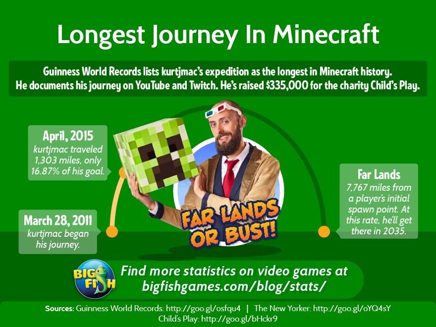Longest Minecraft Journey