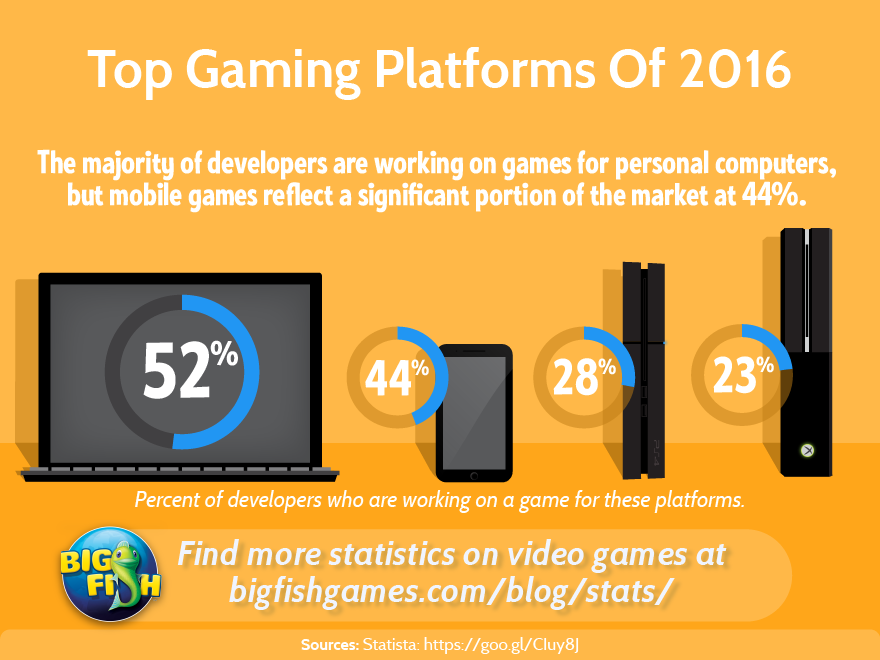Top Gaming Platforms of 2016