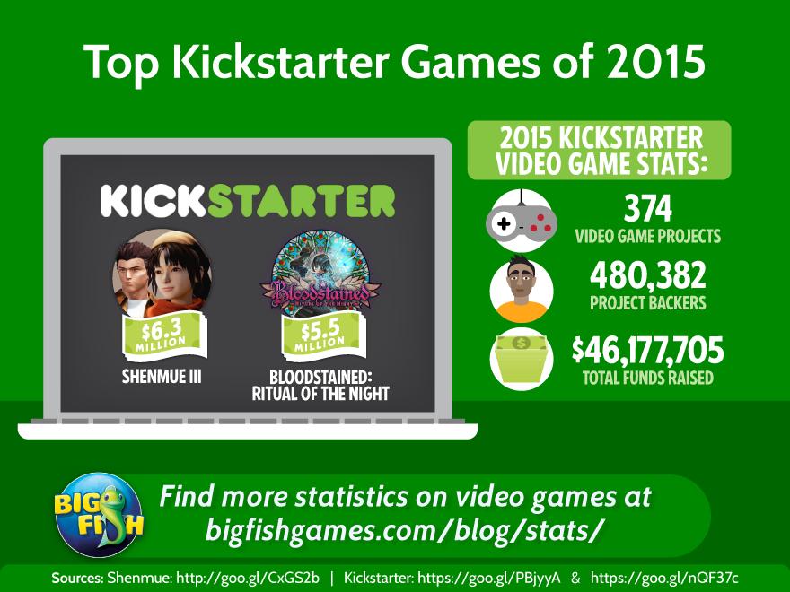 Top Kickstarter Games of 2015